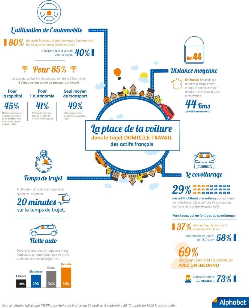 Infographie : utilisation de la voiture pour le travail
